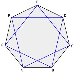 Diagonal pendek Segi tujuh