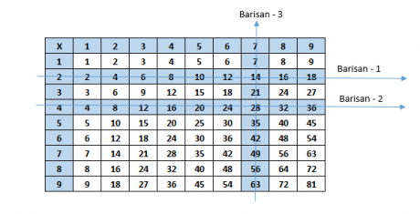 Tabel Barisan