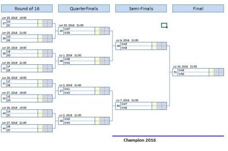 babak sistem gugur EURO 2016