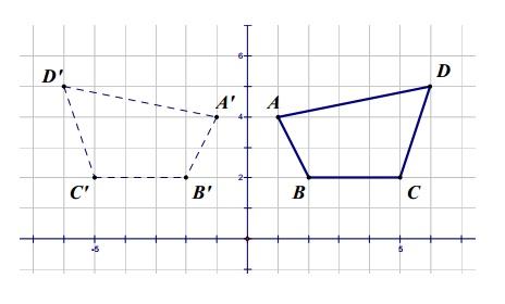 Contoh Soal Transformasi Geometri