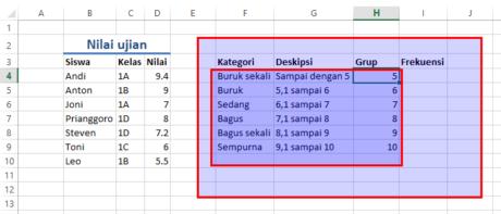 Figure 2 Struktur data grup yang telah kita masukkan ke Excel