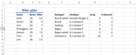 Figure 3 Inilah hasil formula yang telah kita masukkan